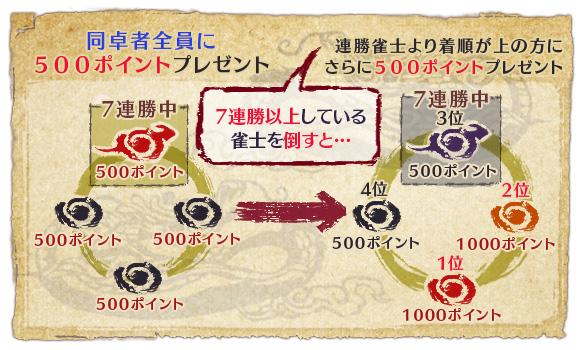 丸雀 目撃賞 ポイントプレゼント