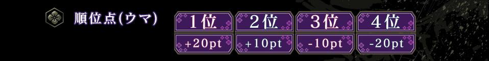 順位点(ウマ)  1位 +20pt  2位 +10pt  3位 -10pt  4位 -20pt