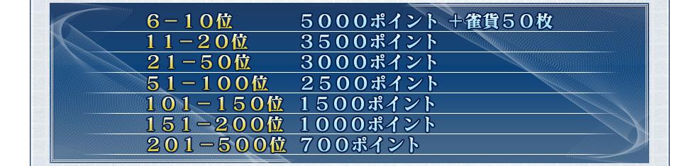 6-10位 5000ポイント +雀貨50枚 11-20位 3500ポイント 21-50位 3000ポイント 51-100位 2500ポイント 101-150位 1500ポイント 151-200位 1000ポイント 201-500位 700ポイント