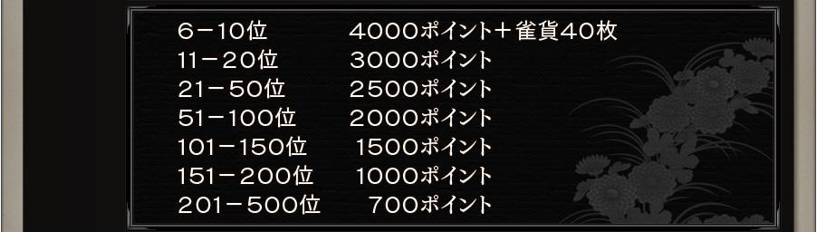 6-10位     4000ポイント + 雀貨40枚 11-20位   3000ポイント 21-50位   2500ポイント 51-100位  2000ポイント 101-150位 1500ポイント 151-200位 1000ポイント 201-500位  700ポイント