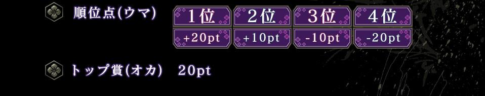 順位点(ウマ) 1位   2位    3位   4位          +20pt +10pt −10pt −20pt  トップ賞(オカ) 20pt