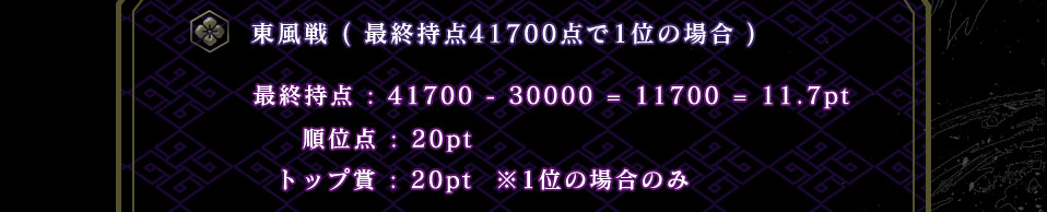 東風戦(最終持点41700点で1位の場合) 最終持点:41700−30000=11700=11.7pt 順位点:20pt トップ賞:20pt ※1位の場合のみ