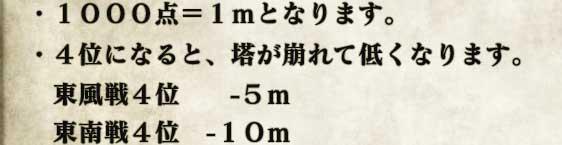 ・1000点=1mとなります。 ・4位になると、塔が崩れて低くなります。  東風戦4位  −5m  東南戦4位 −10m