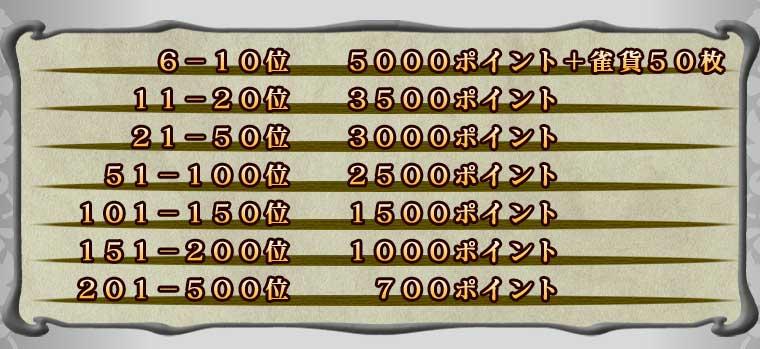 6−10位    5000ポイント+雀貨50枚 11−20位   3500ポイント 21−50位   3000ポイント 51−100位  2500ポイント 101−150位 1500ポイント 151−200位 1000ポイント 201−500位  700ポイント