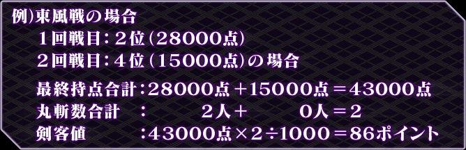 例)東風戦の場合   1回戦目:2位(28000点)   2回戦目:4位(15000点)の場合   最終持点合計:28000点+15000点=43000点   丸斬数合計  :    2人+    0人=2   剣客値     :43000点×2÷1000=86ポイント