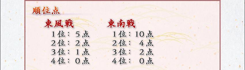 順位点 東風戦   東南戦 1位:5点  1位:10点 2位:2点  2位: 4点 3位:1点  3位: 2点 4位:0点  4位: 0点