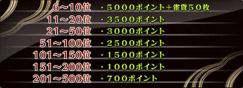 6〜10位    5000ポイント+雀貨50枚 11〜20位   3500ポイント 21〜50位   3000ポイント 51〜100位  2500ポイント 101〜150位 1500ポイント 151〜200位 1000ポイント 201〜500位  700ポイント