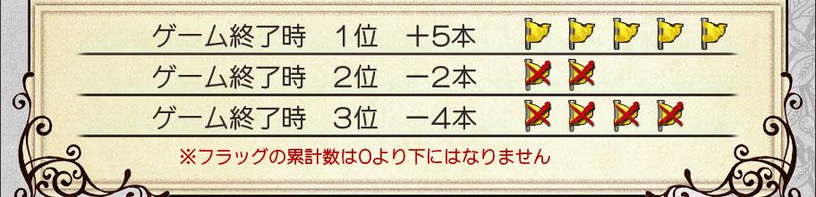 ゲーム終了時 1位 +5本 ゲーム終了時 2位 -2本 ゲーム終了時 3位 -4本 ※フラッグの累計数は0より下にはなりません