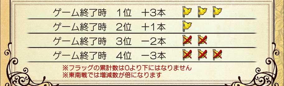 ゲーム終了時 1位 +3本 ゲーム終了時 2位 +1本 ゲーム終了時 3位 -2本 ゲーム終了時 4位 -3本 ※フラッグの累計数は0より下にはなりません ※東南戦では増減数が倍になります