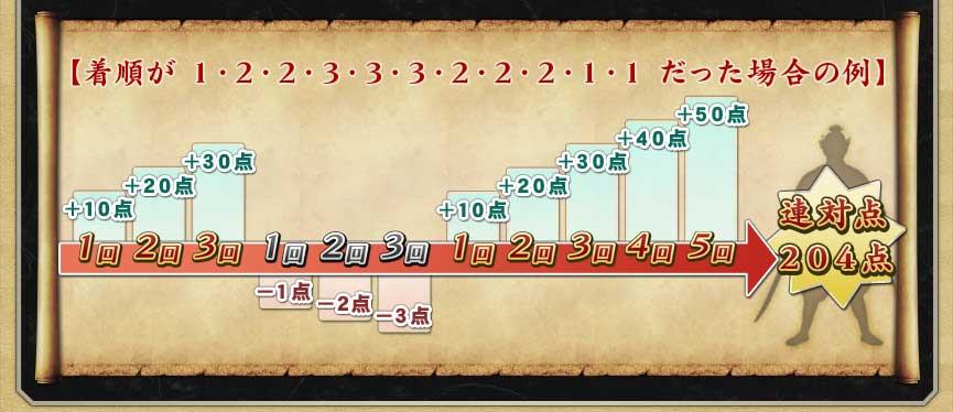 例) 着順が1・2・2・3・3・3・2・2・2・1・1だった場合 10+20+30−1−2−3+10+20+30+40+50=連対点204点
