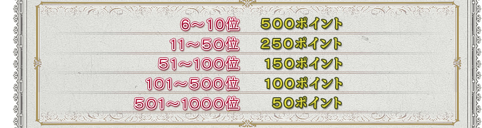 6〜10位 500ポイント 11〜50位 250ポイント51〜100位 150ポイント 101〜500位 100ポイント 501〜1000位 50ポイント