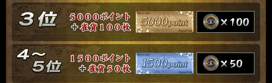 3位 5000ポイント+雀貨100枚 4~5位 1500ポイント+雀貨50枚