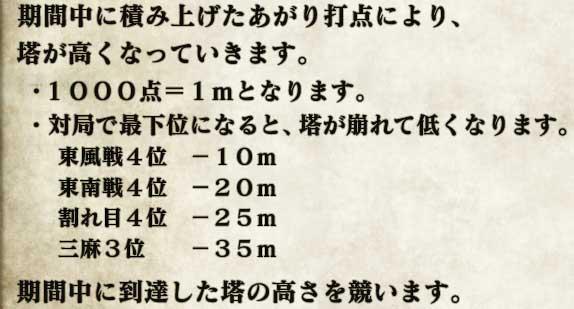 期間中に積み上げたあがり打点により、塔が高くなっていきます。  ・1000点=1mとなります。 ・対局で最下位になると、塔が崩れて低くなります。  東風戦4位 -10m  東南戦4位 -20m  割れ目4位 -25m  三麻3位   -35m  期間中に到達した塔の高さを競います。