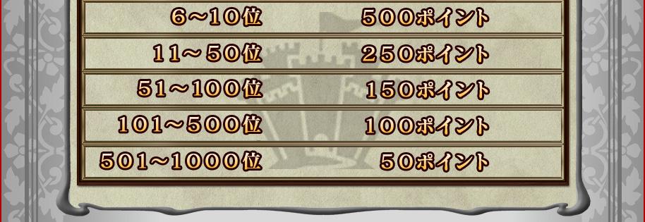 6〜10位 500ポイント 11〜50位 250ポイント 51〜100位 150ポイント 101〜500位 100ポイント 501〜1000位 50ポイント