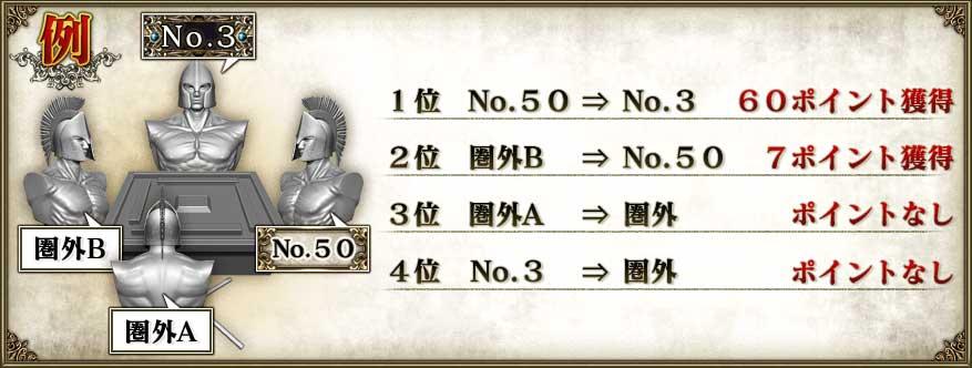 例 1位 No.50  ⇒ No.3  60ポイント獲得 2位 圏外B   ⇒ No.50 7ポイント獲得 3位 圏外A   ⇒ 圏外   ポイントなし 4位 No.3   ⇒ 圏外   ポイントなし