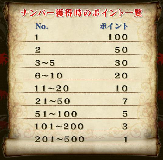 ナンバー獲得時のポイント一覧 No.      ポイント 1        100 2        50 3〜5      30 6〜10     20 11〜20    10 21〜50    7 51〜100   5 101〜200  3 201〜500  1
