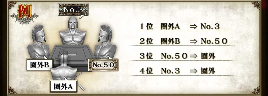 1位 圏外A   ⇒ No.3 2位 圏外B   ⇒ No.50 3位 No.50  ⇒ 圏外 4位 No.3   ⇒ 圏外