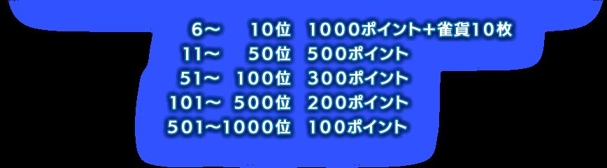 6位~1000位の賞品