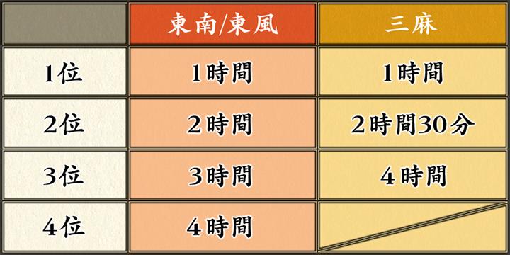 タイムの成績表