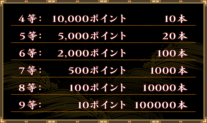 4等: 10,000ポイント     10本 5等:  5,000ポイント     20本 6等:  2,000ポイント    100本 7等:    500ポイント   1000本 8等:    100ポイント  10000本 9等:    10ポイント  100000本