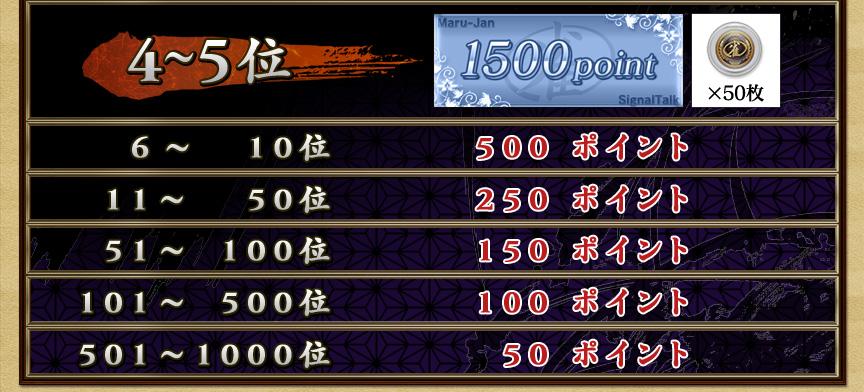 4~5位 1500ポイント+雀貨50枚 6~10位 500ポイント 11~50位 250ポイント 51~100位 150ポイント 101~500位 100ポイント 501~1000位 50ポイント