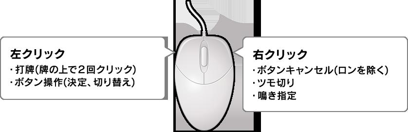 マウス操作
