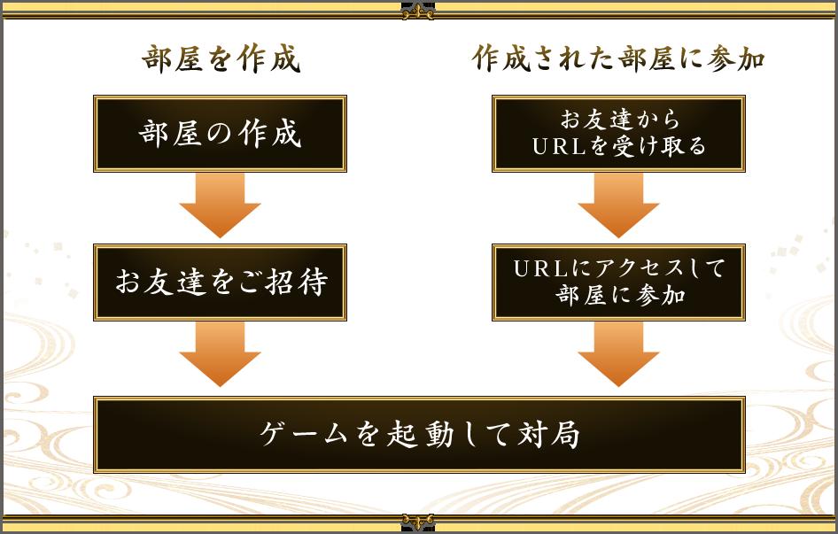 ご利用の流れの図