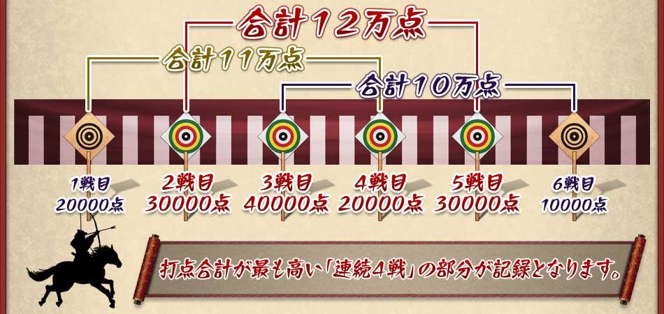 合計11万点 合計12万点 合計10万点 1戦目20000点 2戦目30000点 3戦目40000点 4戦目20000点 5戦目30000点 6戦目10000点 打点合計が最も高い「連続4戦」の部分が記録となります。