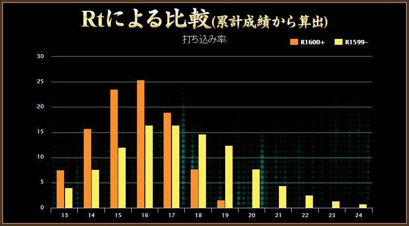 グラフ(4)