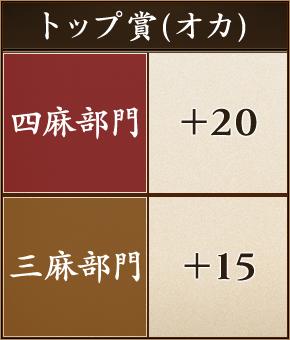 トップ賞(オカ)について