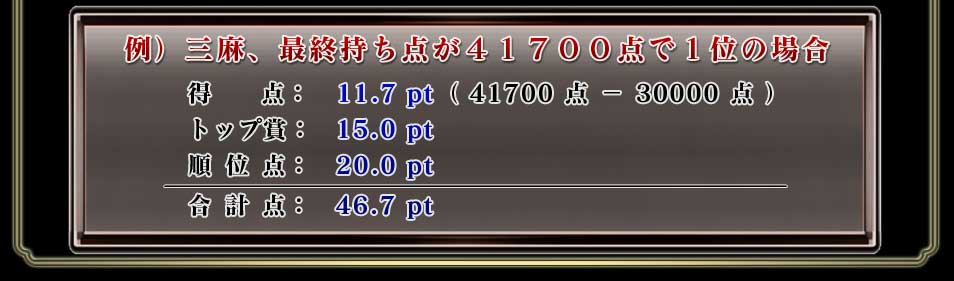 例) 三麻、最終持ち点が41700点で1位の場合   得  点:11.7pt(41700点−30000点)   トップ賞:15.0pt   順位点:20.0pt   合計点:46.7pt
