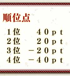 順位点1位   40pt2位   20pt3位 −20pt4位 −40pt