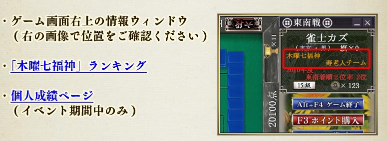 ・ゲーム画面右上の情報ウィンドウ (右の画像で位置をご確認ください)・「木曜七福神」ランキング・個人成績ページ (イベント期間中のみ)