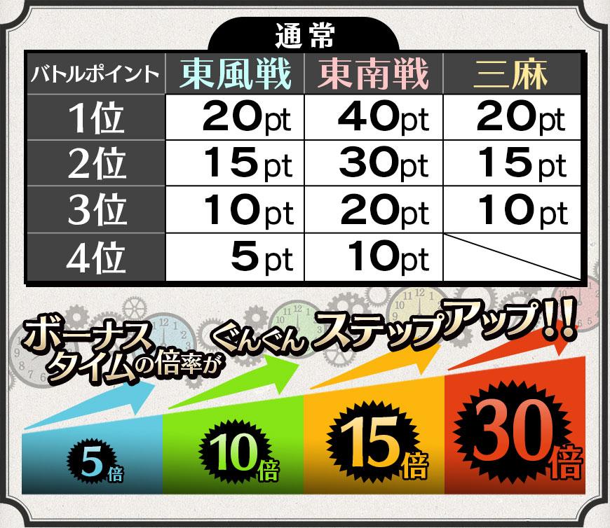 バトルポイント表