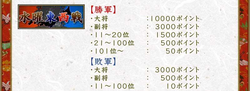 水曜東西戦 【勝軍】・大将:10000ポイント